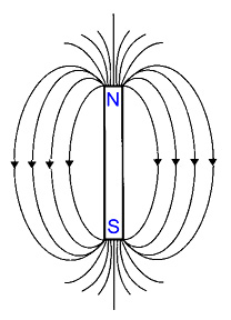 Magnet with field lines